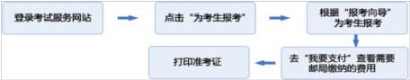 期货从业资格2016年7月考试报名须知_环球网校官网