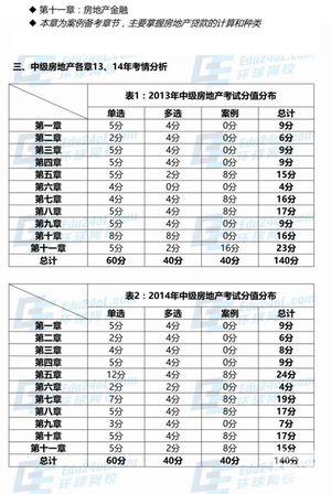 2017年中级房地产经济师考试各章分值分布