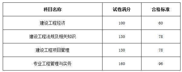 2016一级建造师分数线